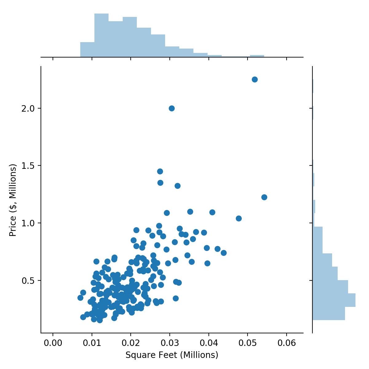 21 Linear Regression Using Sgd On Ai