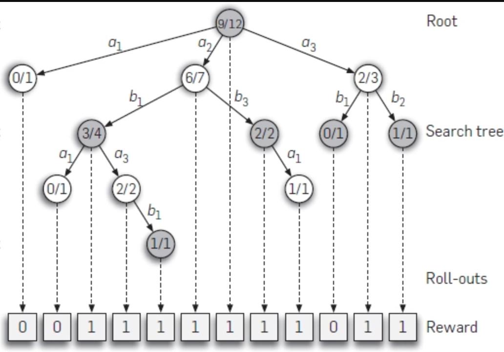 Bandit Algorithms for Tree Search - arxiv.org
